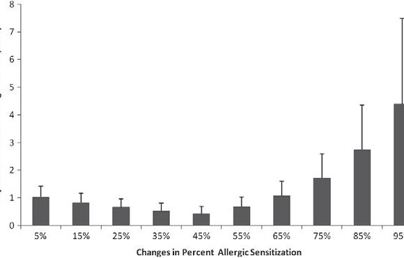 Estudio relaciona las migrañas con las sensibilizaciones alérgicas