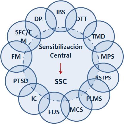 200.000 catalanes viven con Síndromes de Sensibilidad Central